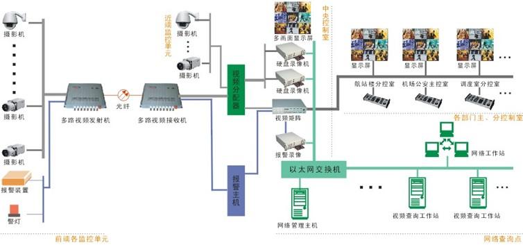 传输方式通过带有开关量功能的天为电信光端机