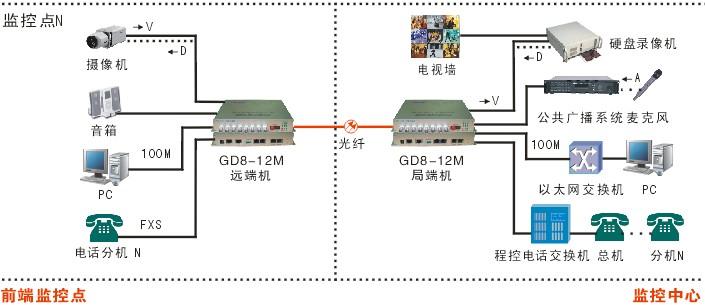 高速公路视频监控光端机的选择
