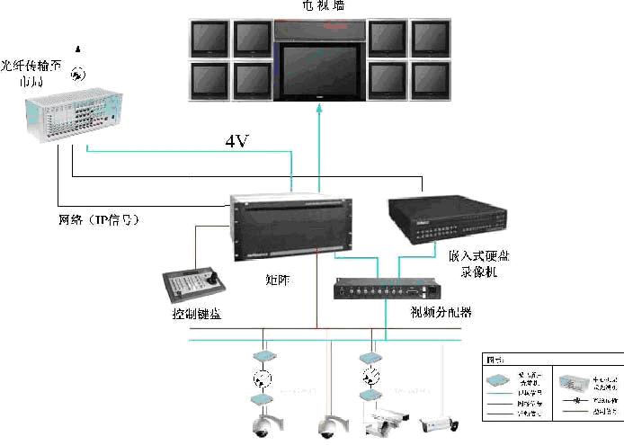 治安监控系统应用分析-广州光端机第一厂家-天为电信