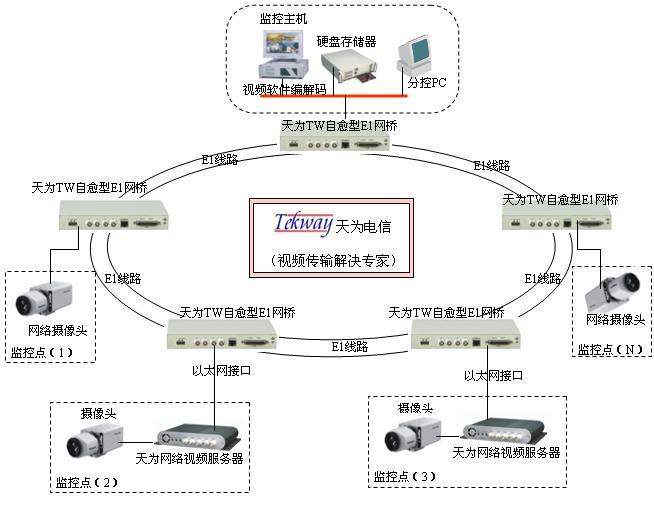 当客户需要设计一个视频传输网络时,我们会根据客户工程的具体情况,提供TW系列传输产品组合,帮助客户设计一套可靠、优化的传输网络。 节点式或环状E1网桥组网: 1)当E1线路组成环网或/链状网时可以使用本方案,中心设备与前端节点设备的网口是交换方式的,由于E1线只有2M的带宽,所以每个节点的图像只能轮询; 2)本设备可同时提供RS485/RS232接口,同时上传云台控制信号或其他串口信号; 3)本方案适用于动力环境集中监控系统的数据上传(对图像的实时性要求不高)。