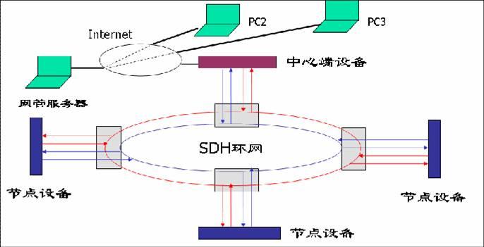 移动基站监控2m总线环传输方案