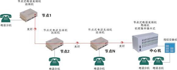 节点式电话光端机应用方案拓扑图