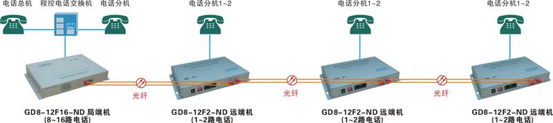 节点/级联式电话光端机传输方案拓扑图