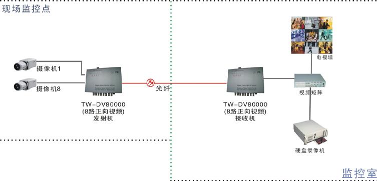 8路视频光端机