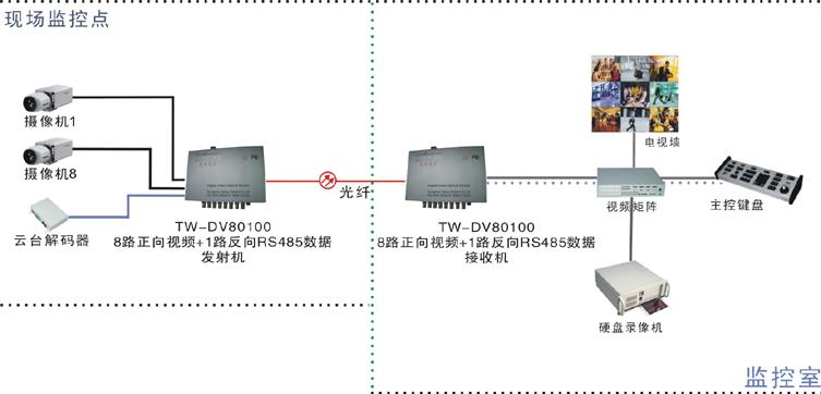 8路视频1路数据光端机