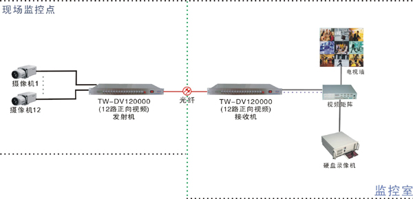 双向485光端机接线图