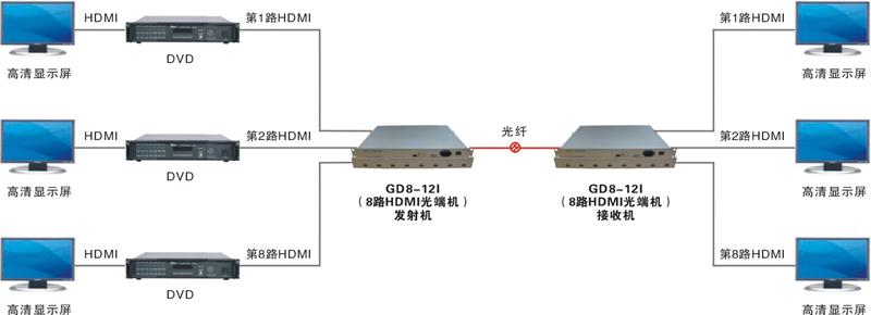 8路光端机接线图