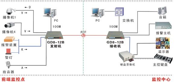 4路视频多业务光端机-综合业务光端机