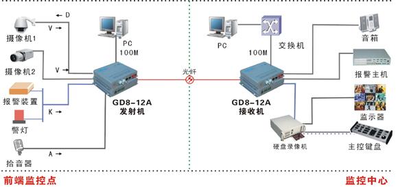 光端机485接线示意图