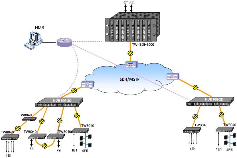 mstp光端机应用方案