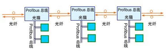 光端机/光猫  ● profibus物理接口:       标准工业接线端子 ● 光纤