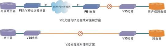 首页 光纤modem(光猫) gd8-10v        连接方式:dce        时钟方式