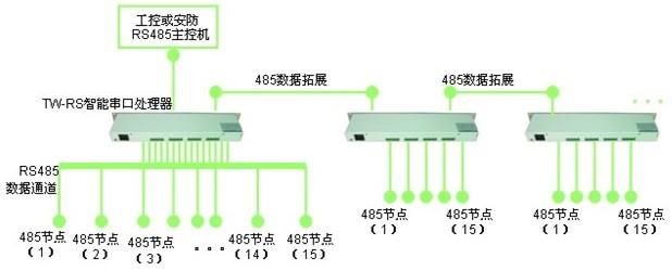 rs485集线器-广州天为电信