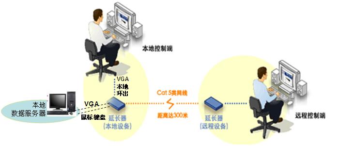 KVM延长器 VGA+鼠健同时延伸 保证鼠标的同步操作 ;  单根Cat5e/6类网线延伸距离300米  支持全高清,1080P@60Hz  出色防雷和抗干扰,产品稳定可靠;  支持DOS,Windows,NT,Linux等任意操作系统  纯硬件的设计,即插即用,无需安装额外的软件。