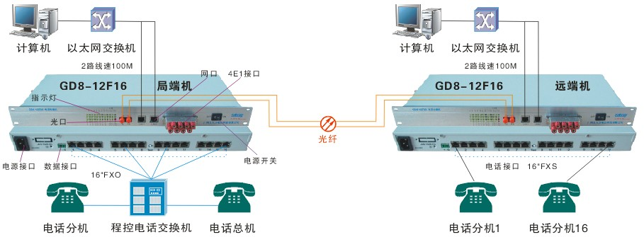 16路电话光端机传输解决方案