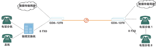 8路电话光端机 光端机; 特价8路电话光端机 语音/网络/e1光纤单双纤
