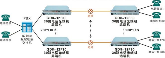 5公里,而光端机则是通过转换成光信号再在光纤上进行传输,能够让电话