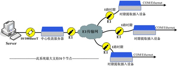 以太网接口支持10m/100m,全双工/半双工,自适应模式,符合ieee802.