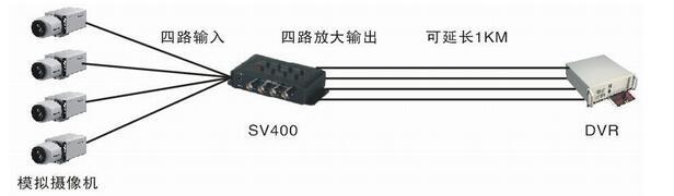 模拟视频信号放大器(sv400)典型应用,模拟视频信号器