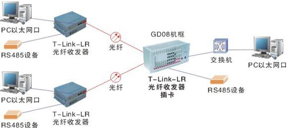 带485接口的光纤以太网收发器