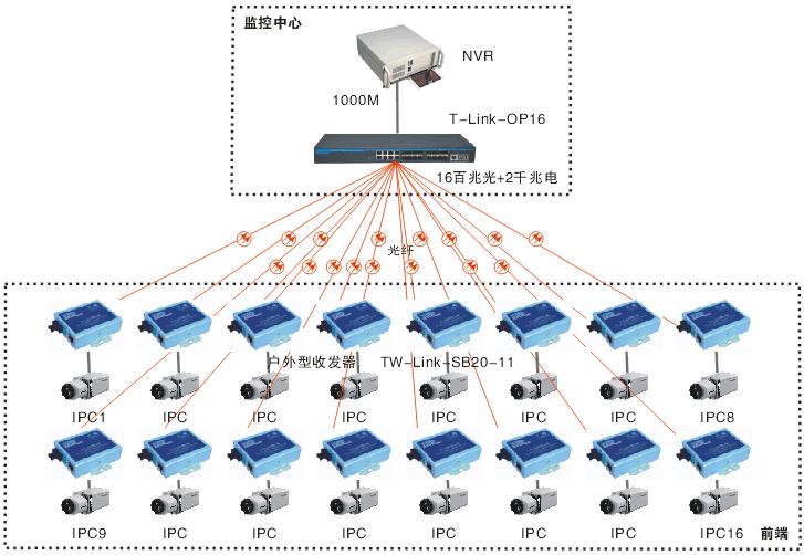 16路百兆光纤汇聚交换机