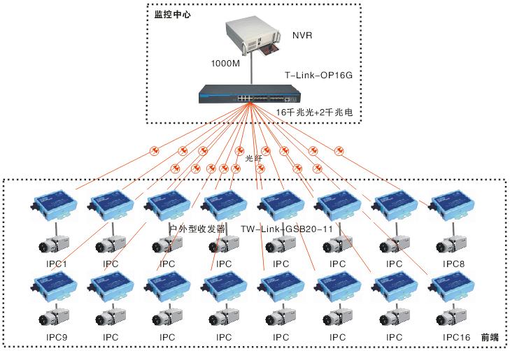 16口千兆光纤汇聚交换机