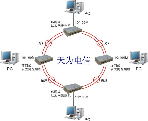 环网光端机拓扑图.jpg